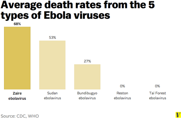 Source: CDC, WHO Credit: Vox.com