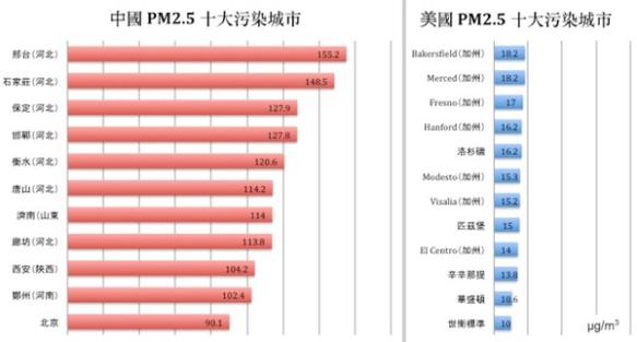 2013 年中美 PM 2.5 值全年十大城市比較,注意中國「最污染」的邢台是世衛標準的15倍有多,真想知那裡的市民怎能忍受這樣惡毒的空氣。(數字來自綠色和平、中國環境保護部、美國肺協、世衛)