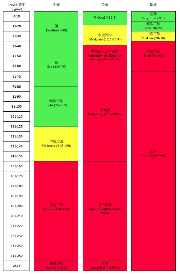 注:顏色為筆者作區分之用,非各國官方使用之顏色指標。