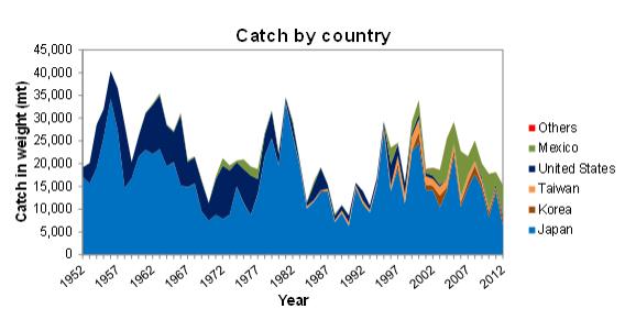 1952 至 2012 年每年各國捕獲藍鰭吞拿魚數量 Credit: 國際北太平洋鮪魚科學委員會